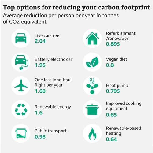 Top 10 options for reducing your carbon footprint