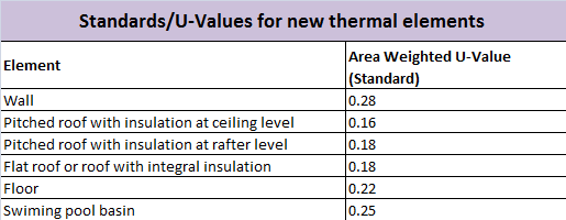 standards for new thermal elementsv3